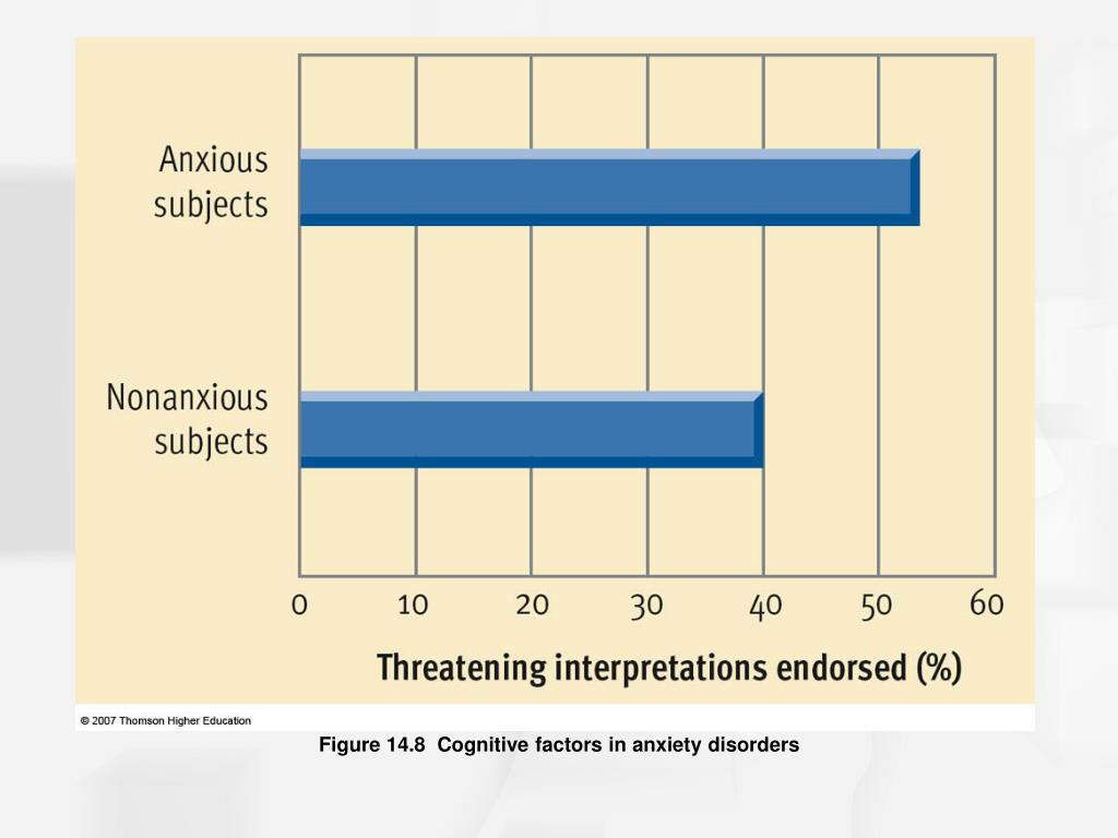 Figure 14.8  Cognitive factors in anxiety disorders