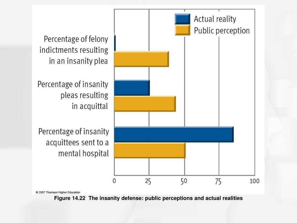 Figure 14.22  The insanity defense: public perceptions and actual realities
