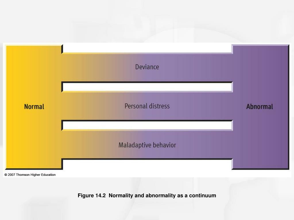 Figure 14.2  Normality and abnormality as a continuum
