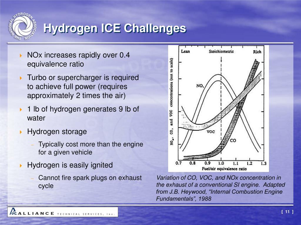 Hydrogen ICE Challenges