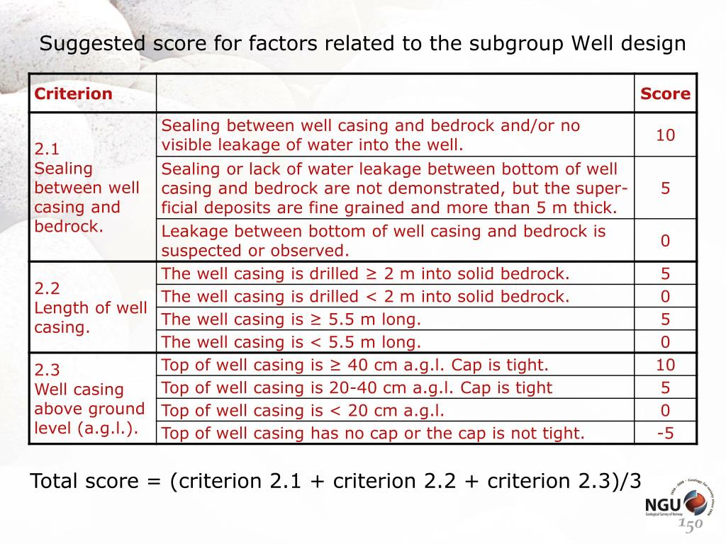 Suggested score for factors related to the subgroup Well design