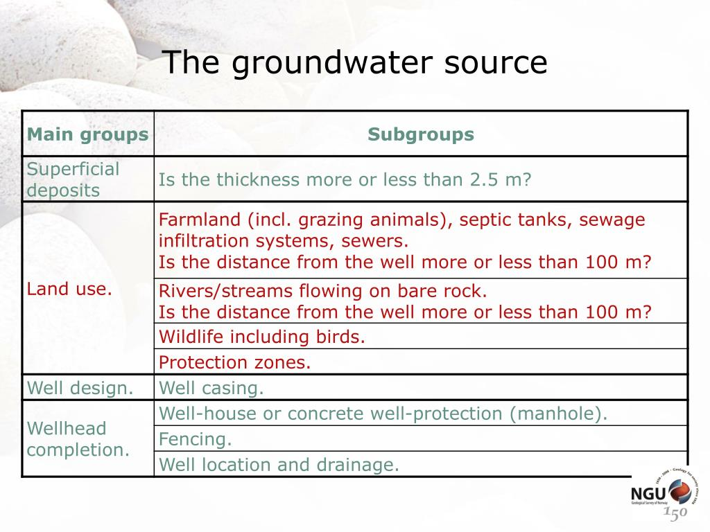 The groundwater source