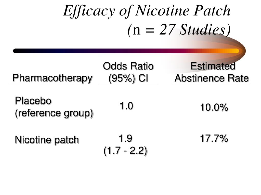 Efficacy of Nicotine Patch