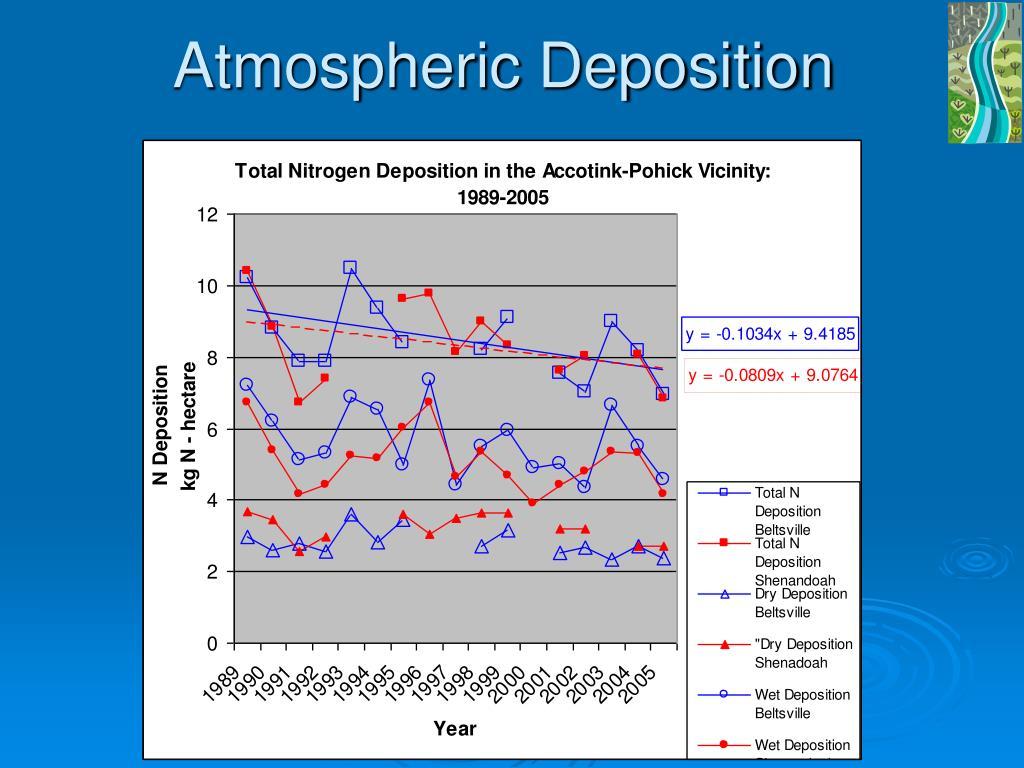 Atmospheric Deposition