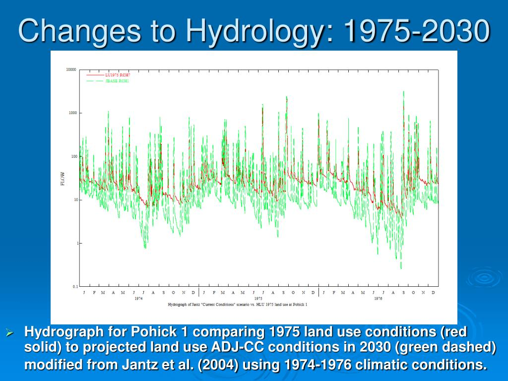Changes to Hydrology: 1975-2030