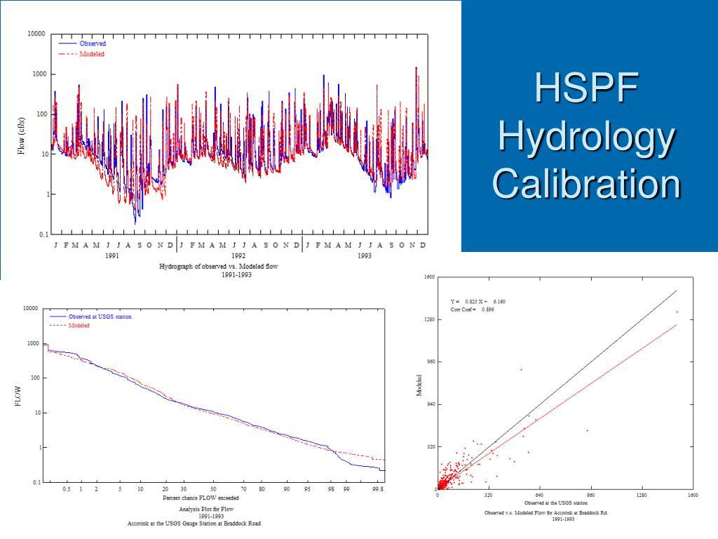 HSPF Hydrology Calibration