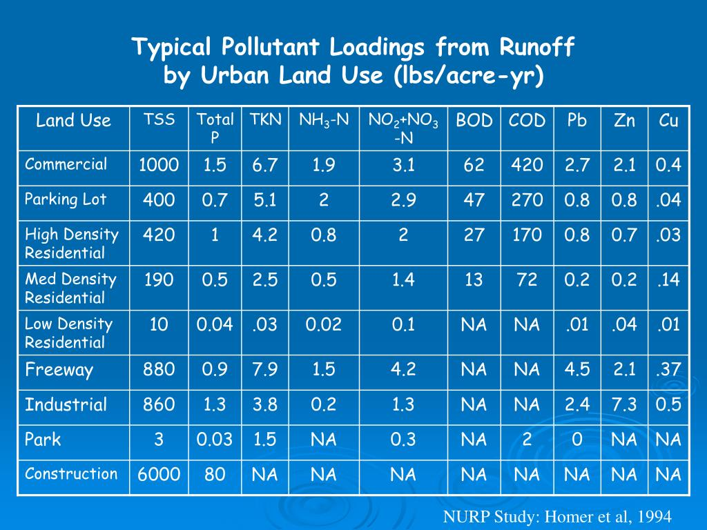 Typical Pollutant Loadings from Runoff