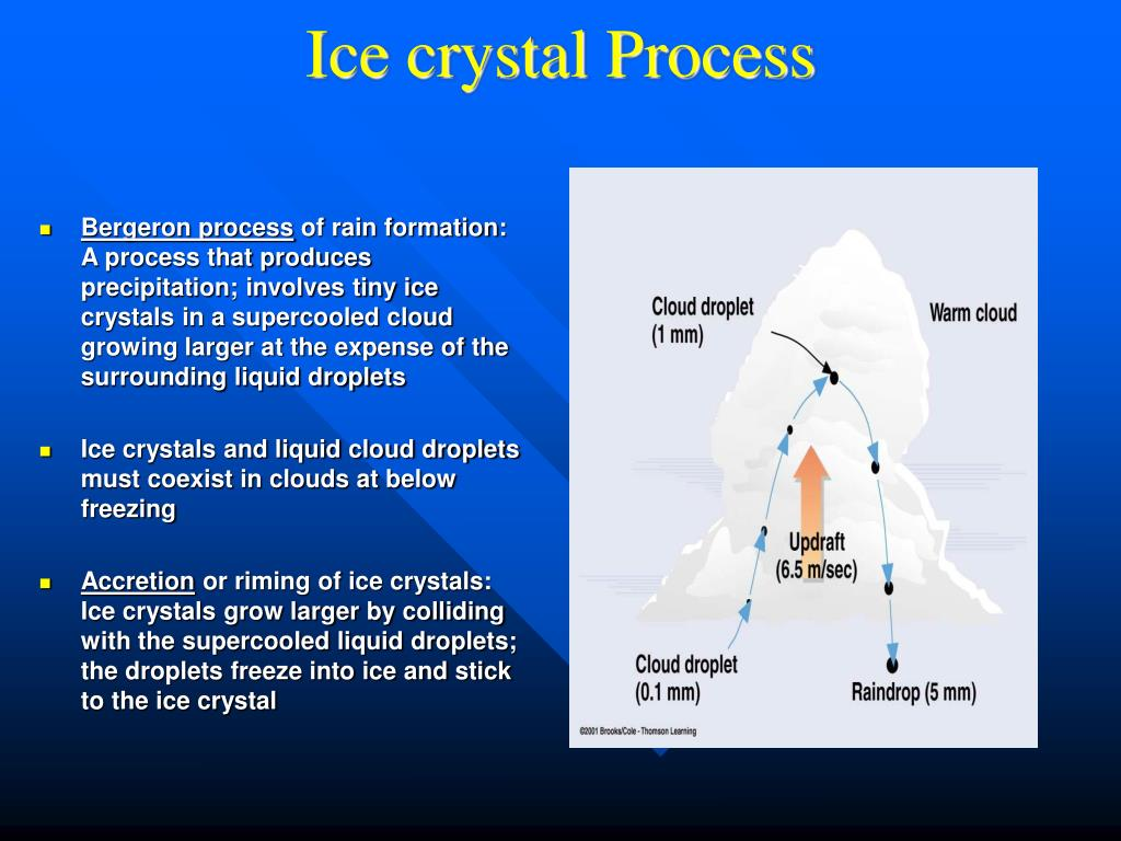 Ice crystal Process