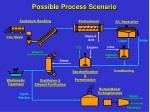 possible process scenario