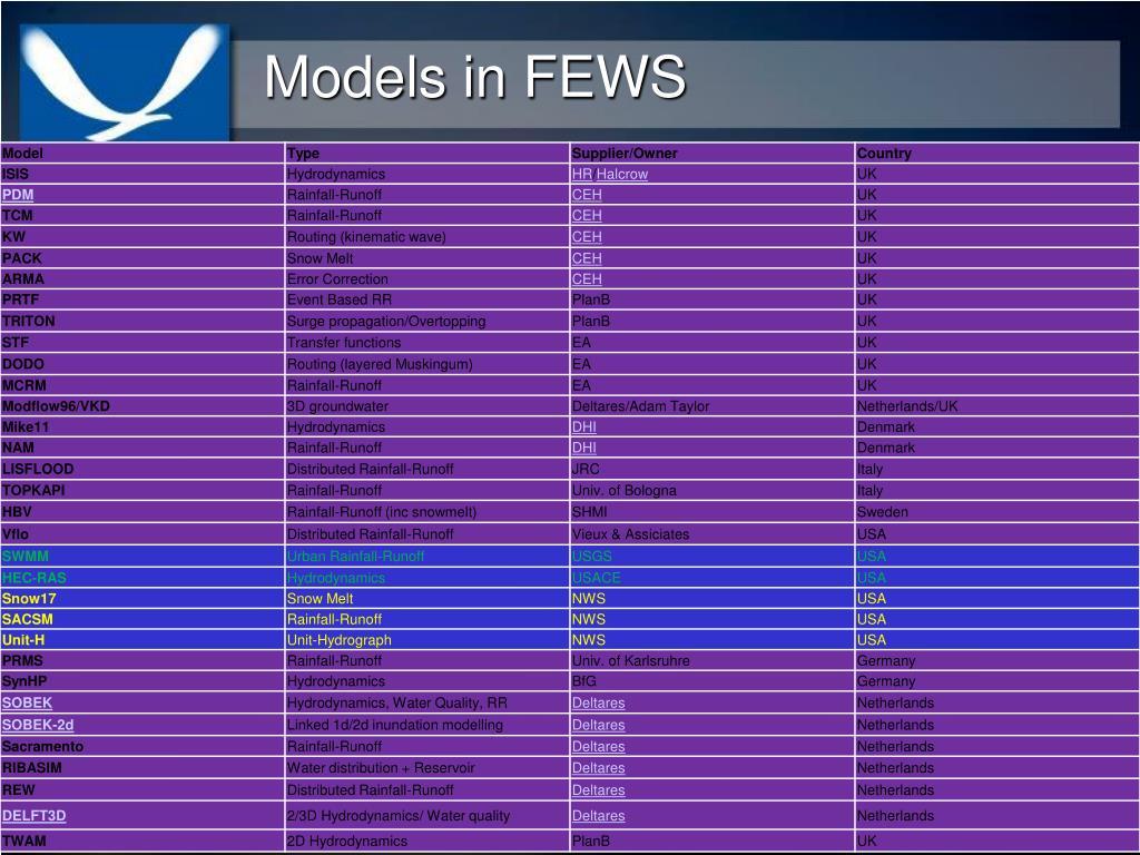 Models in FEWS