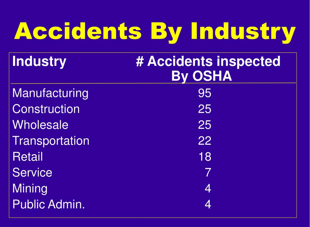 Industry# Accidents inspected  By OSHA