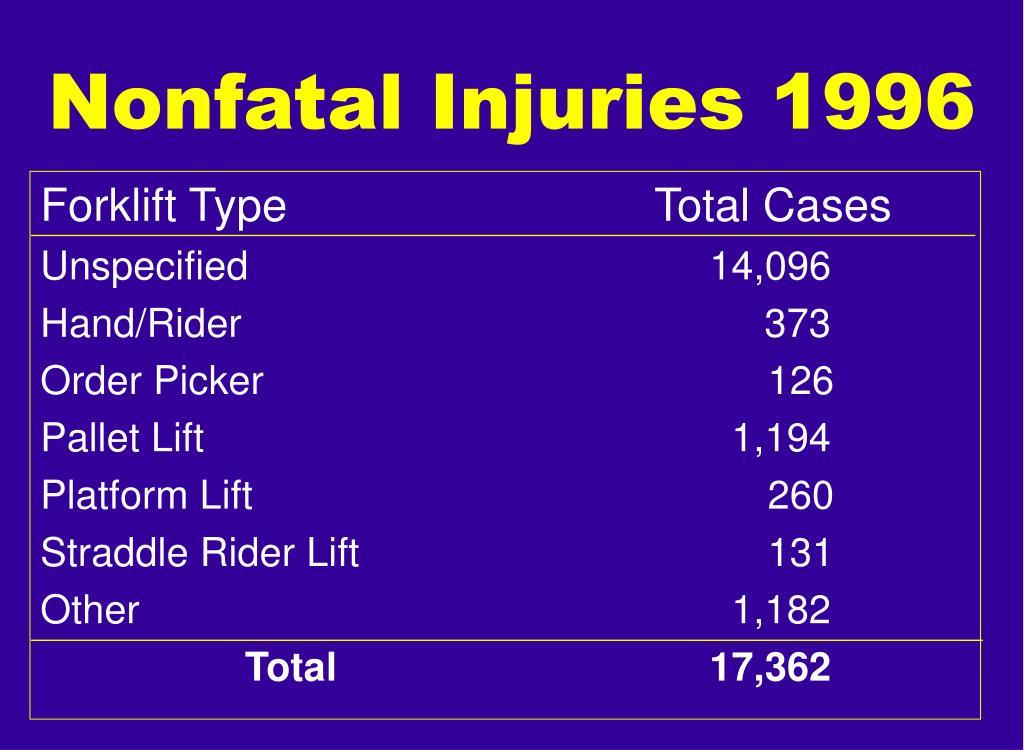 Nonfatal Injuries 1996