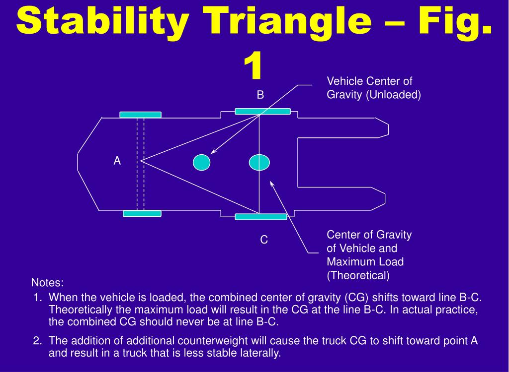 Stability Triangle – Fig. 1