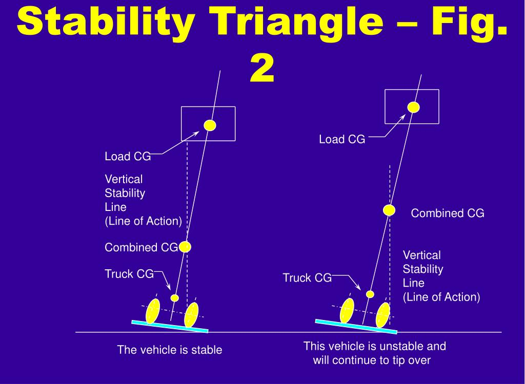Stability Triangle – Fig. 2