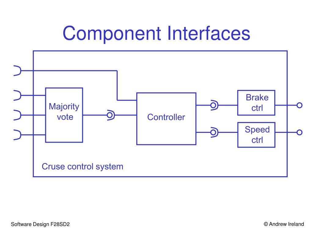 Component Interfaces
