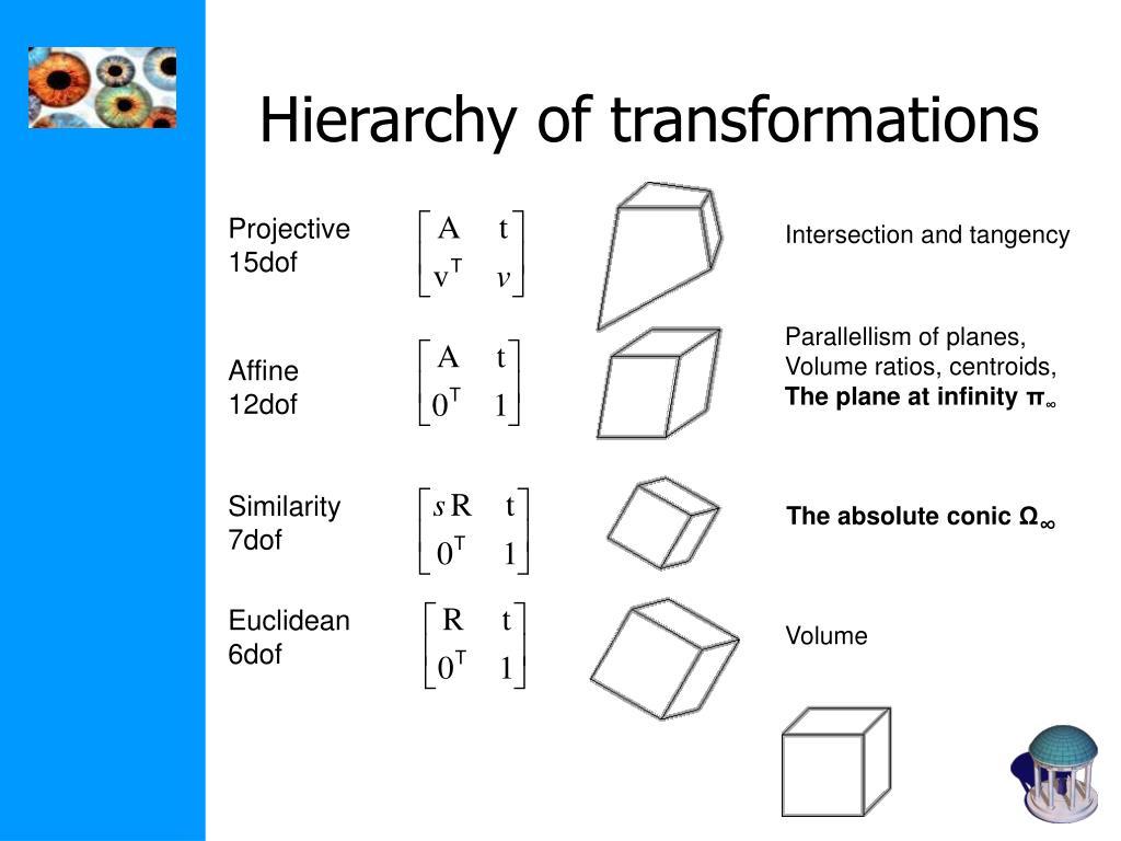 Hierarchy of transformations