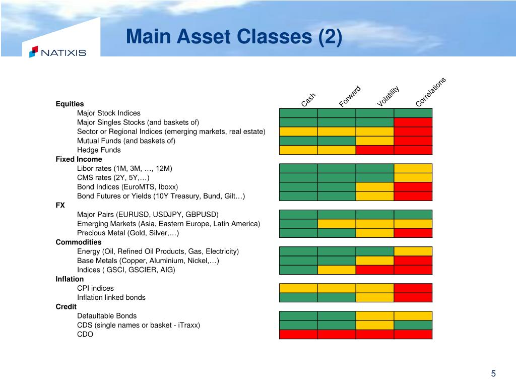 Main Asset Classes (2)