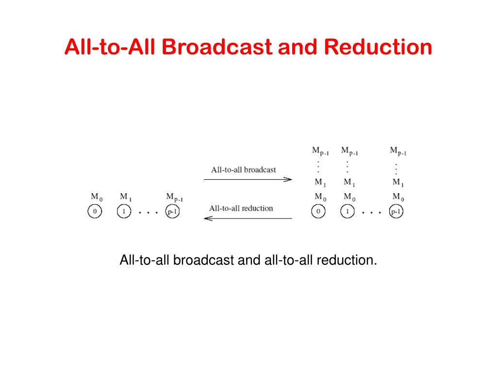 All-to-All Broadcast and Reduction