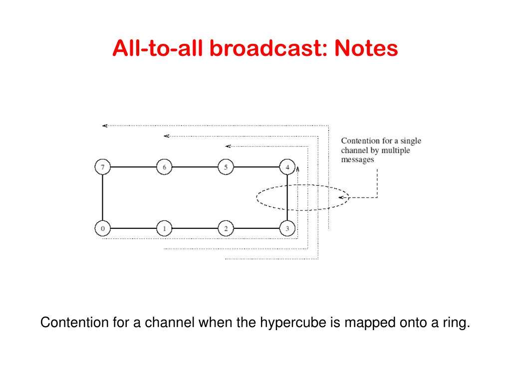 All-to-all broadcast: Notes