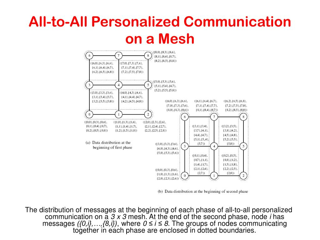 All-to-All Personalized Communication on a Mesh