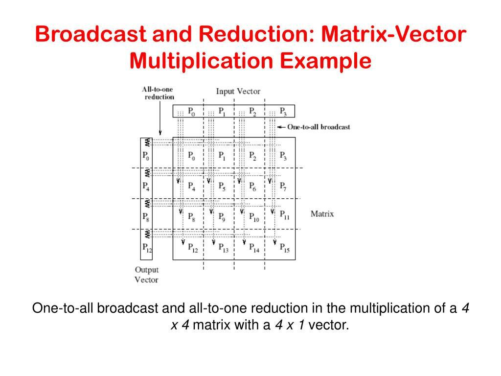Broadcast and Reduction: Matrix-Vector Multiplication Example