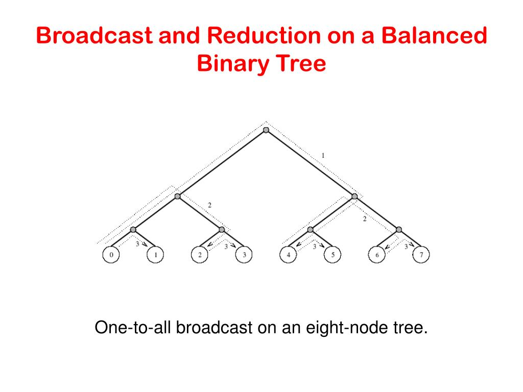 Broadcast and Reduction on a Balanced Binary Tree