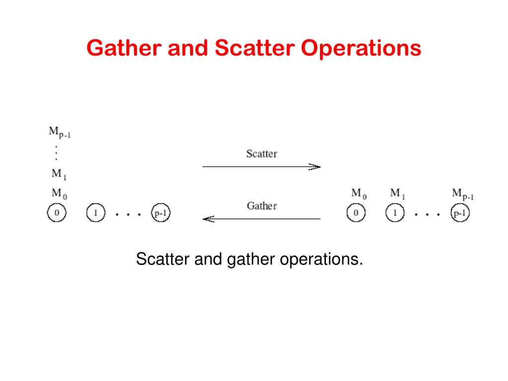 Gather and Scatter Operations