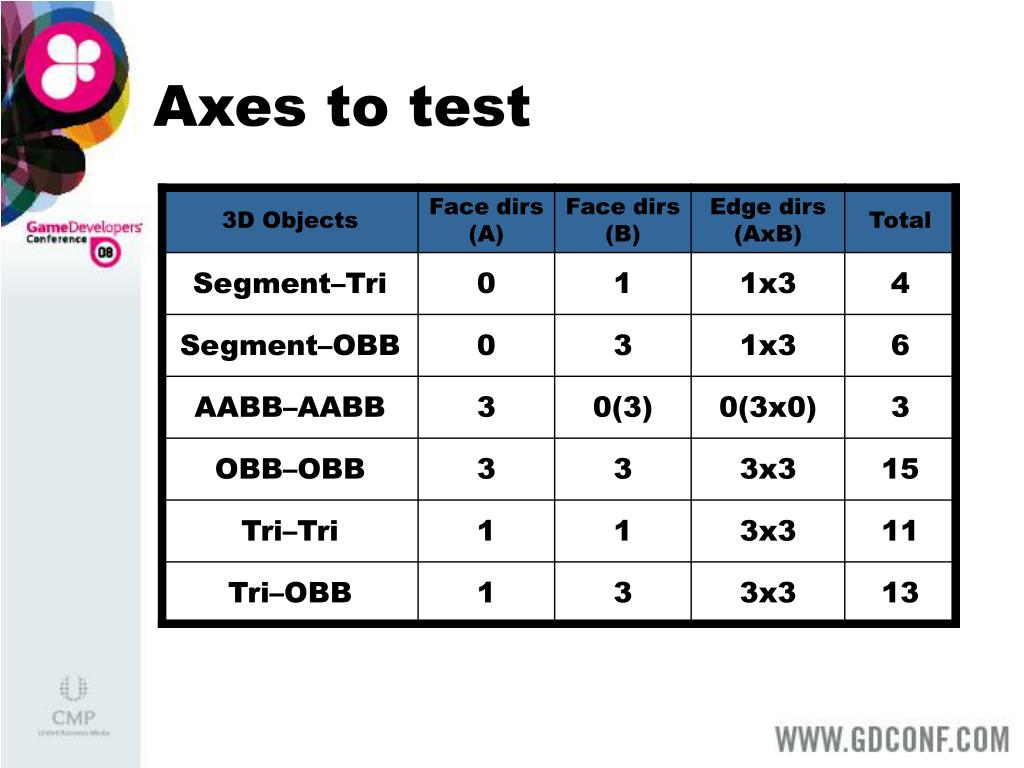 Axes to test