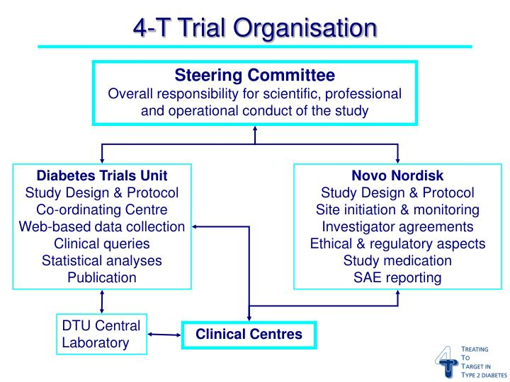 4-T Trial Organisation