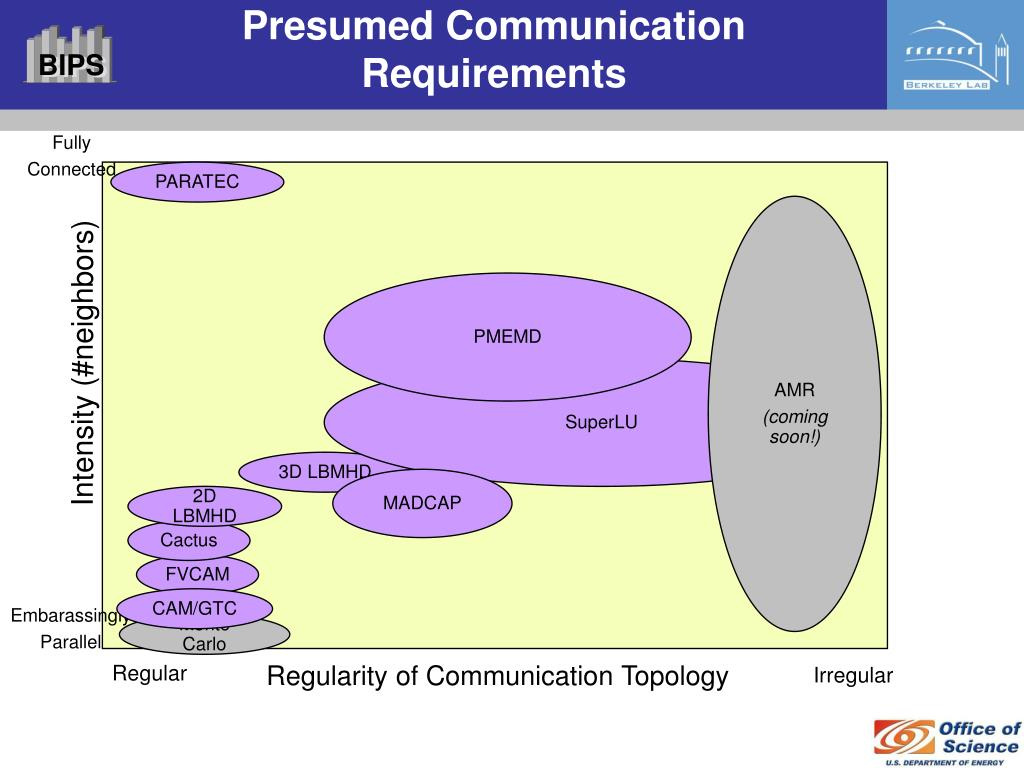 Presumed Communication Requirements