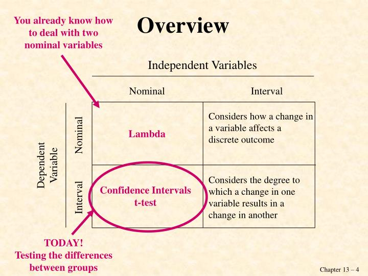 logic of confidence intervals and hypothesis testing psychology essay Hypothesis testing is a scientific process of testing whether or not the hypothesis is plausible the following steps are involved in hypothesis testing this step of the hypothesis testing also involves the construction of the confidence interval depending upon the testing approach.