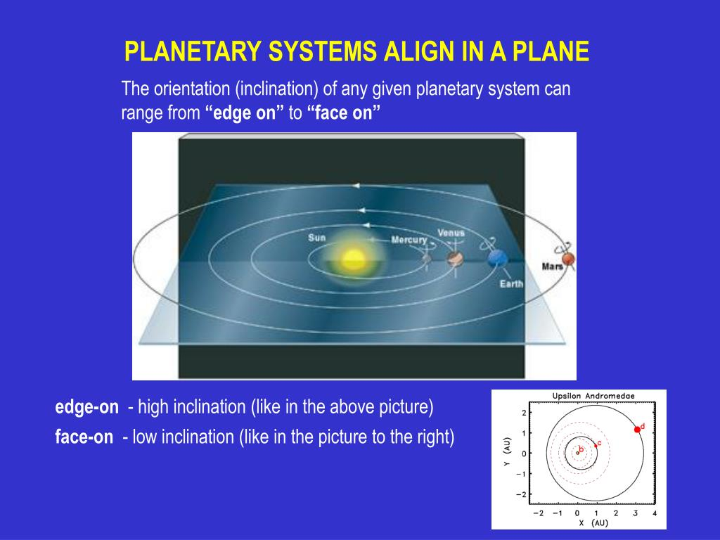 PLANETARY SYSTEMS ALIGN IN A PLANE