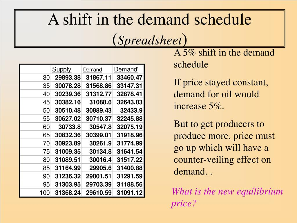 A shift in the demand schedule