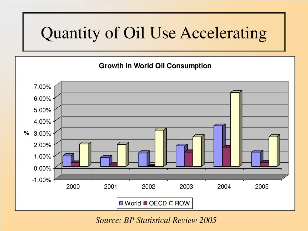 Quantity of Oil Use Accelerating
