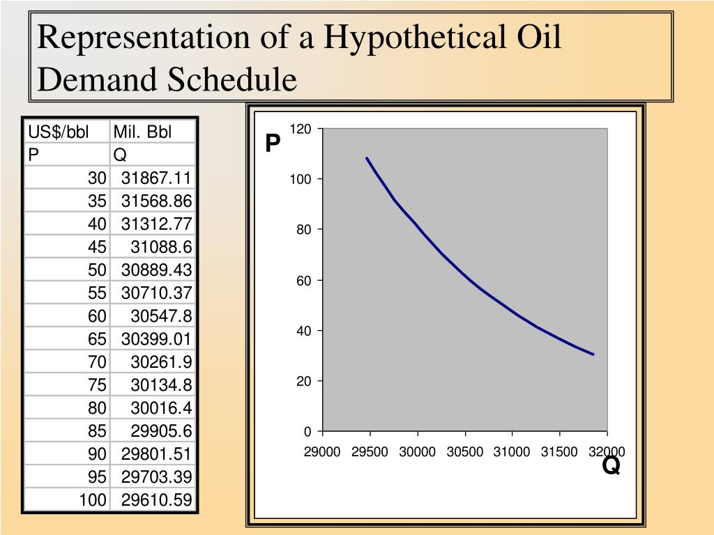 Representation of a Hypothetical Oil Demand Schedule