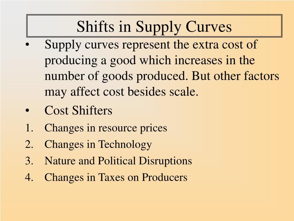 Shifts in Supply Curves