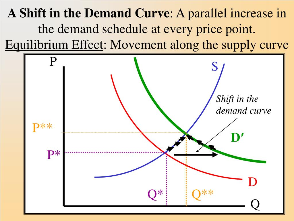 A Shift in the Demand Curve