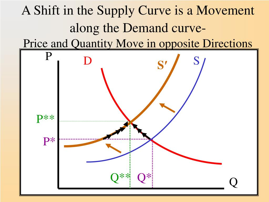 A Shift in the Supply Curve is a Movement along the Demand curve-