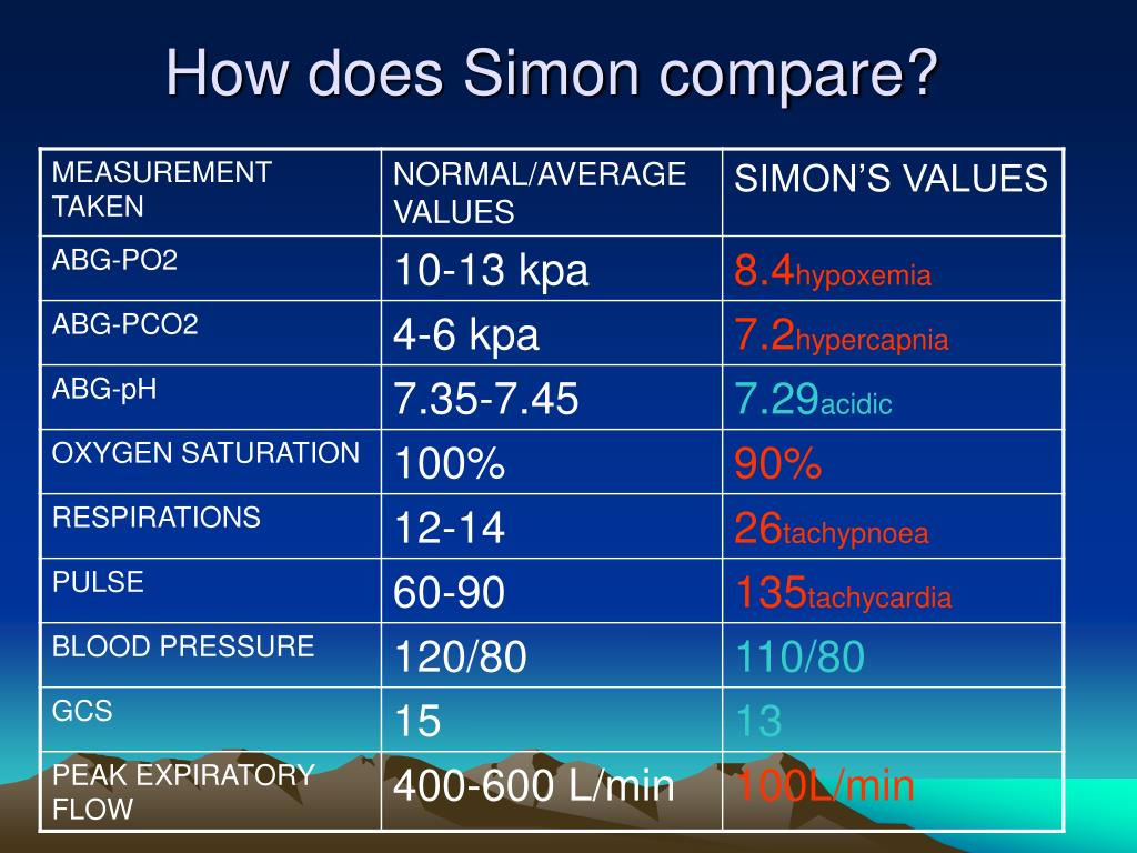 How does Simon compare?
