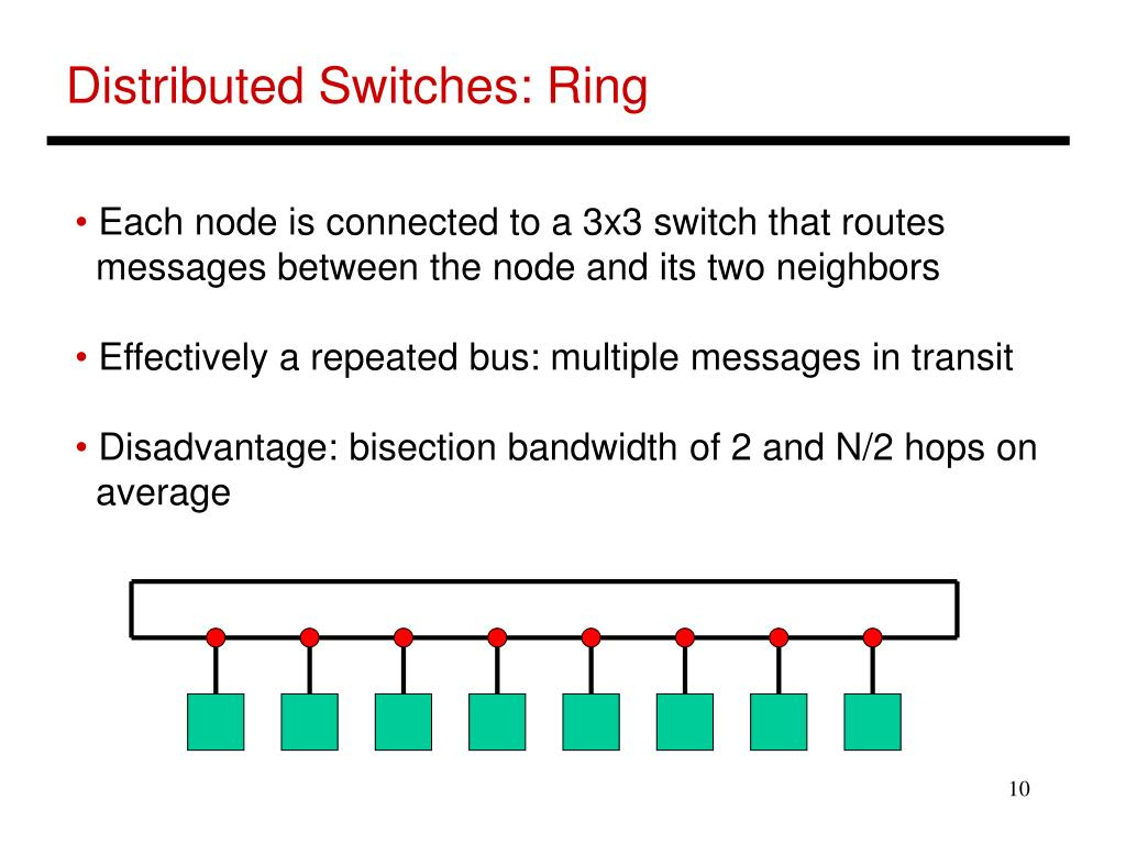 Distributed Switches: Ring