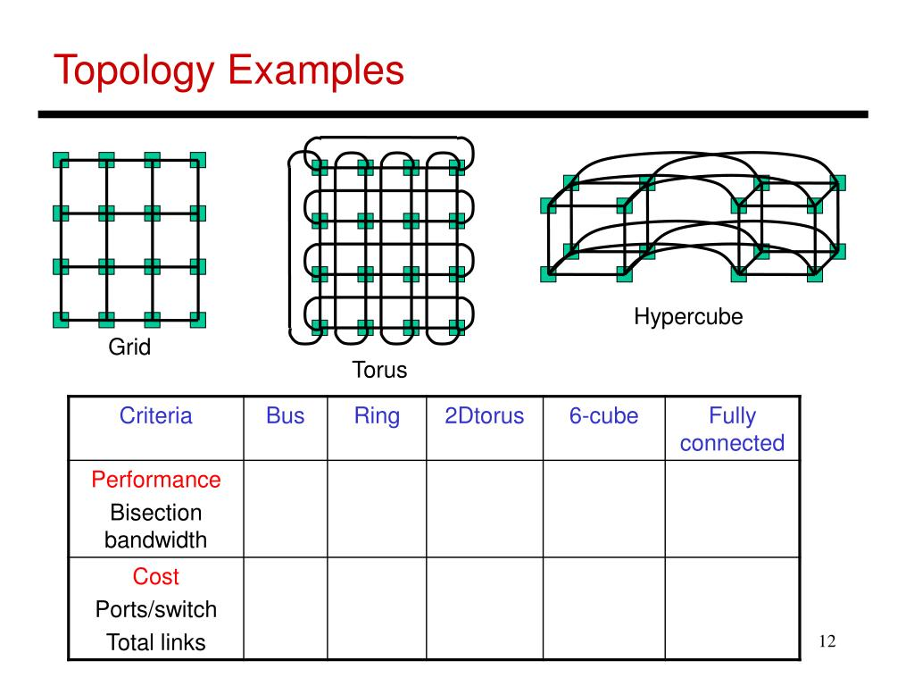 Topology Examples