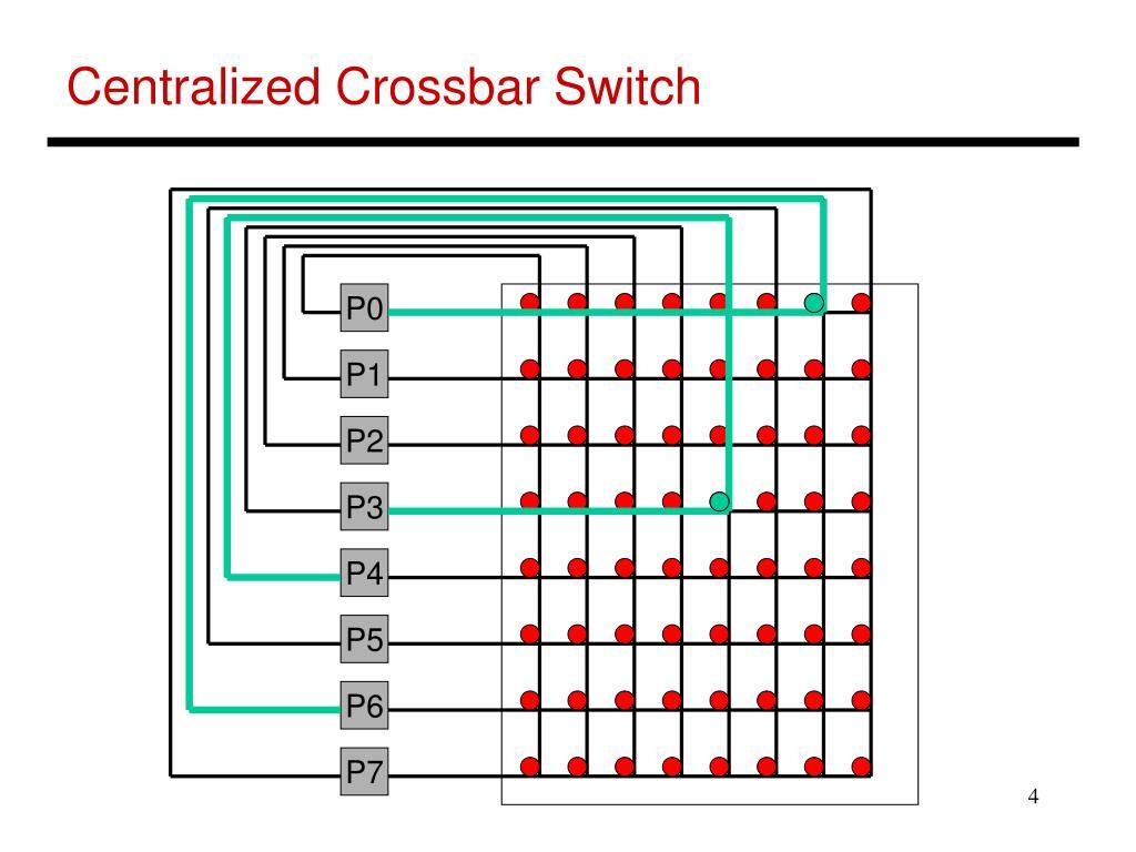 Centralized Crossbar Switch