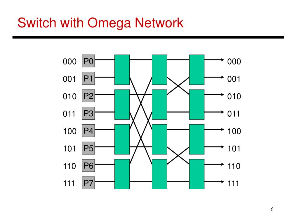 Switch with Omega Network