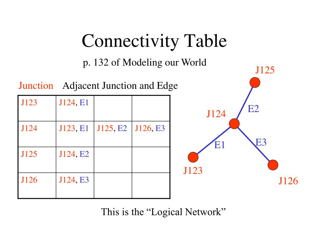 Connectivity Table