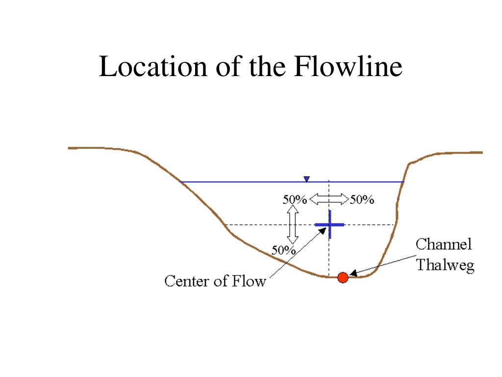 Location of the Flowline