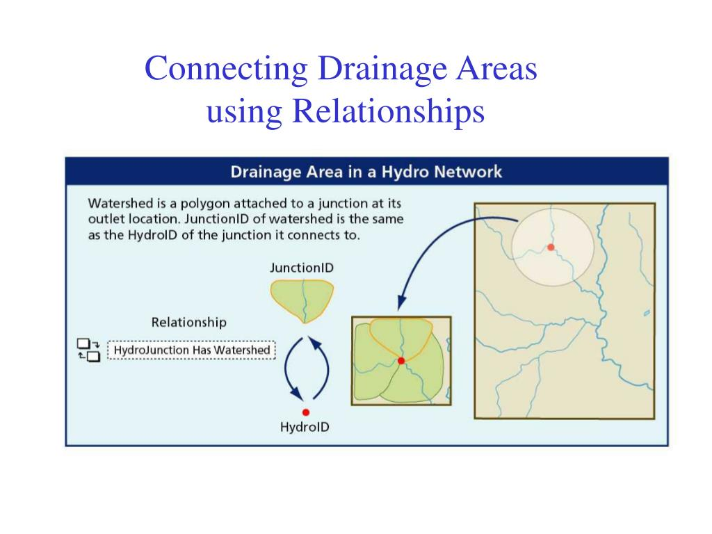 Connecting Drainage Areas