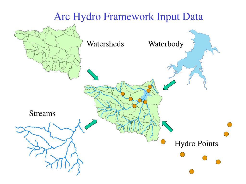 Arc Hydro Framework Input Data