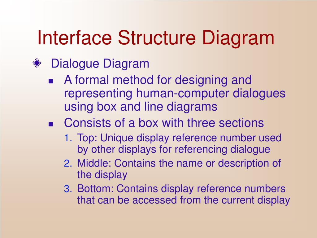 Interface Structure Diagram
