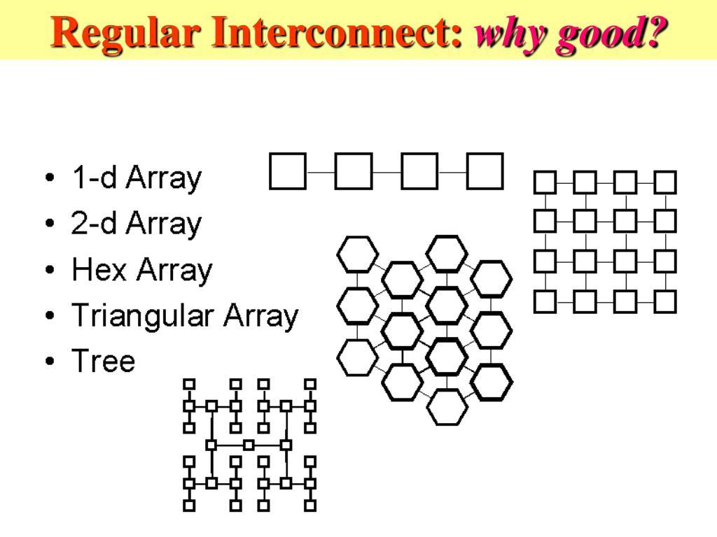 Regular Interconnect: