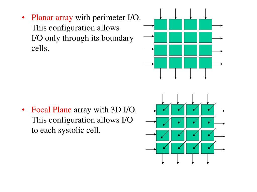 Planar array